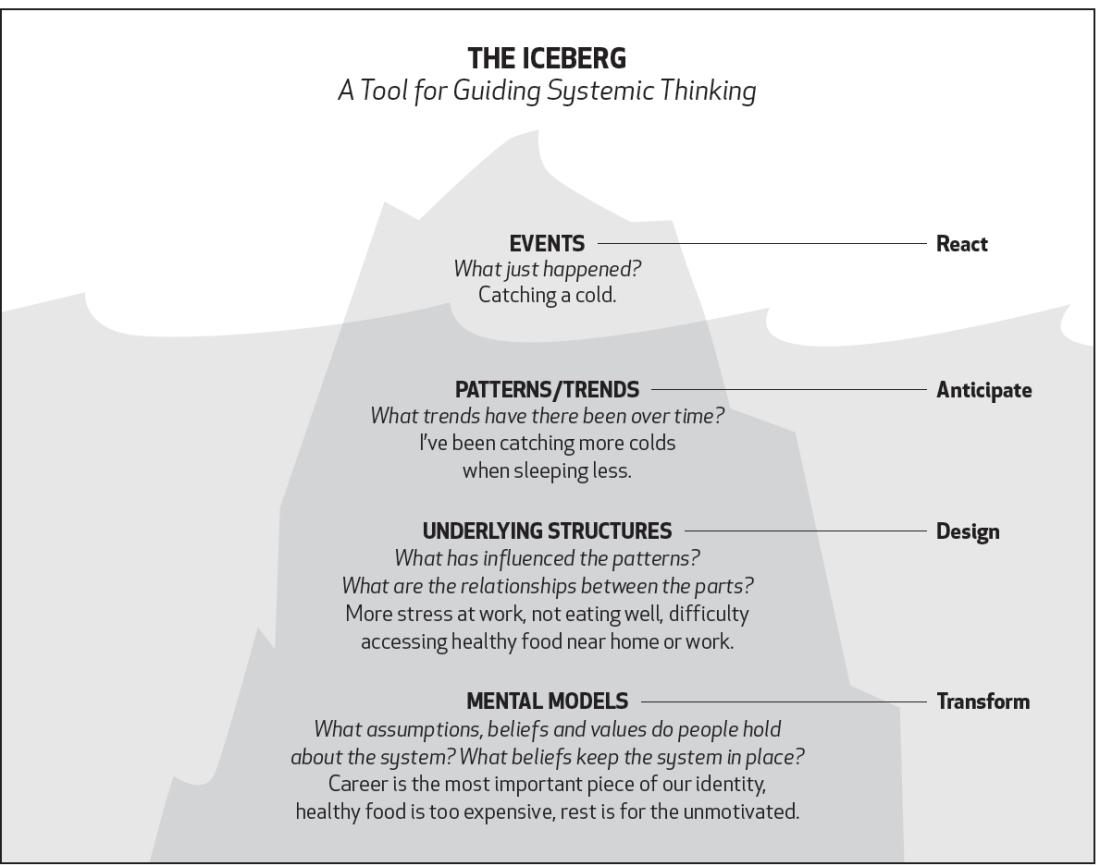 iceberg-example
